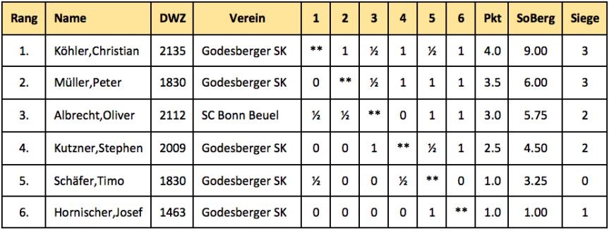 BEM 2017 Tabelle.png