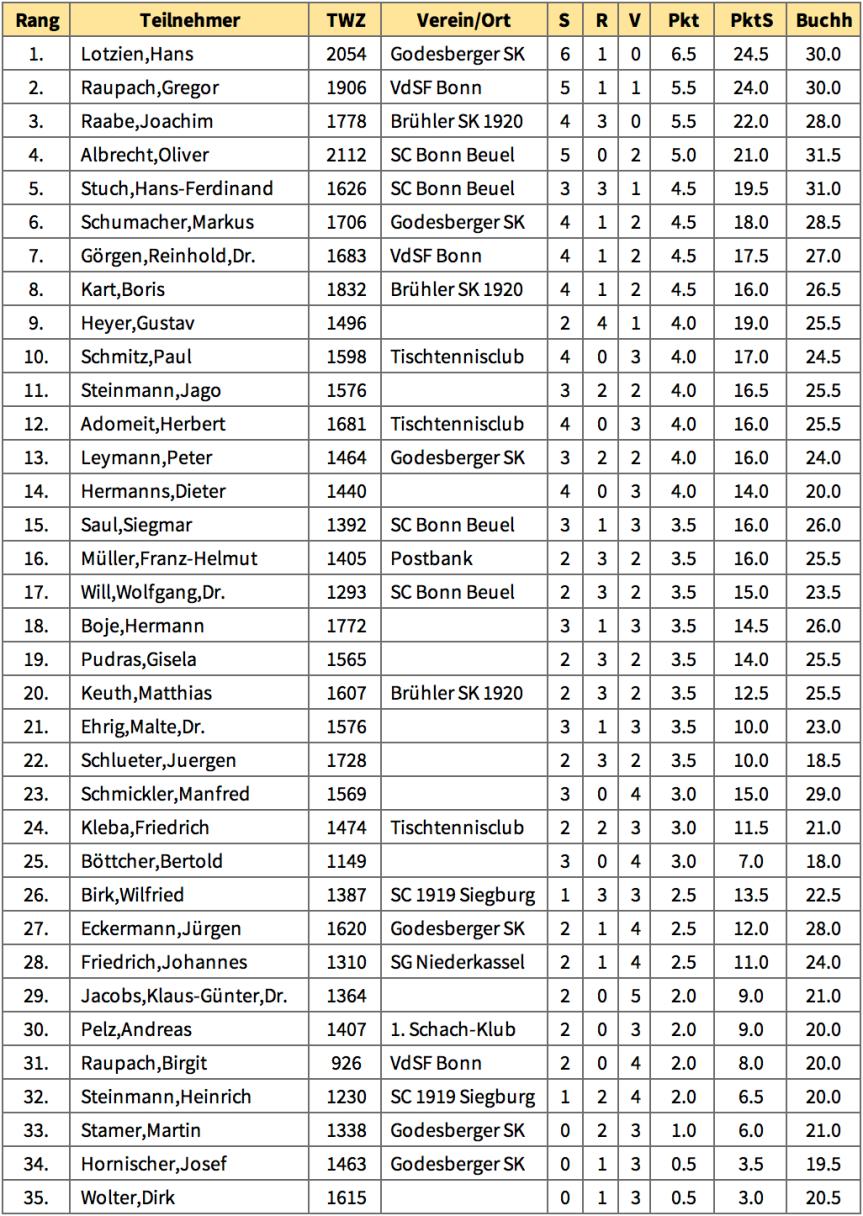 BKV 2017 Tabelle.png