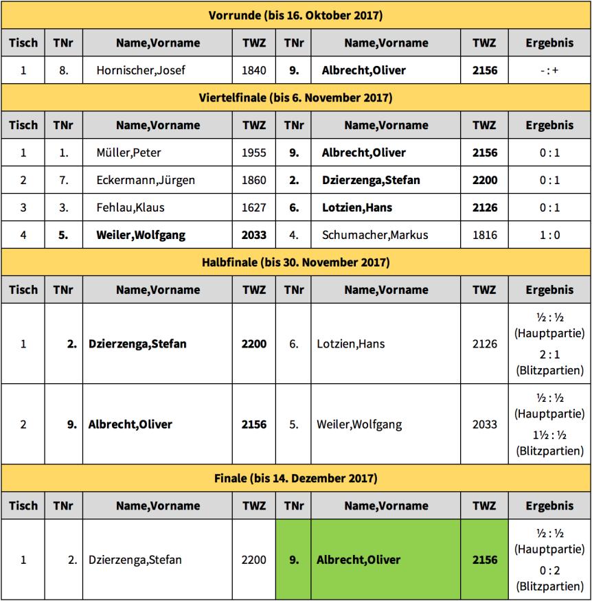 BPM 2017_18_Ergebnisse.png